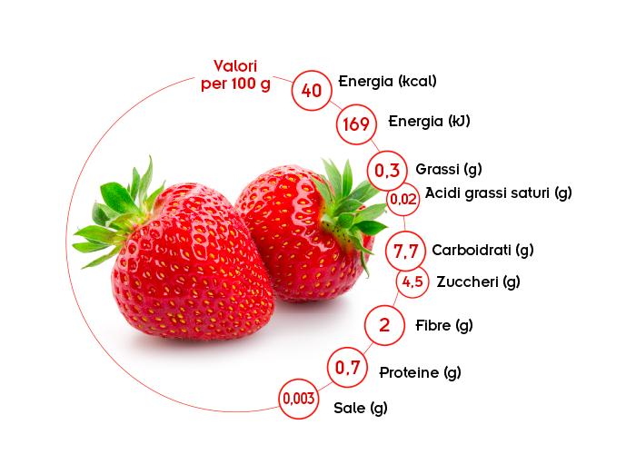 valori nutrizionali fragole Spreafico