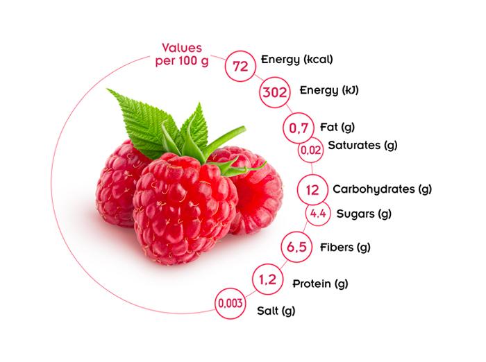 valori nutrizionali lamponi Spreafico